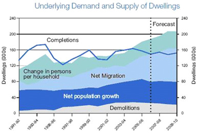 housing-demand-and-supply
